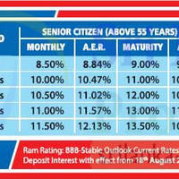 Read more about Vallibel Senior Citizens Fixed Deposit Rates 13 Sep 2015